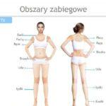 Modelowanie ciała ultraformer